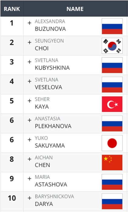 top 10 donne asia crossfit