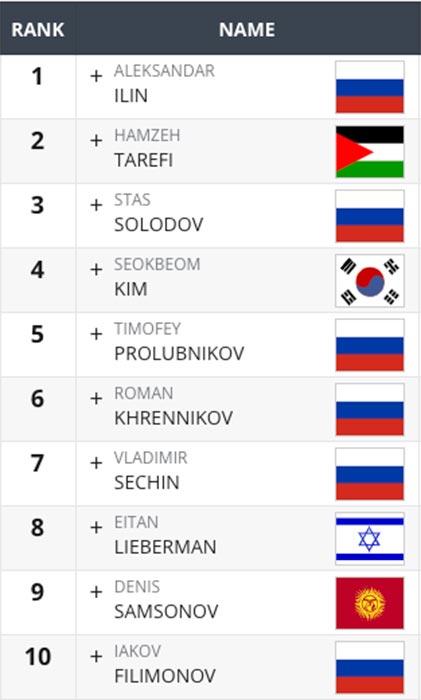 top 10 uomini asia quarterfinals 2021