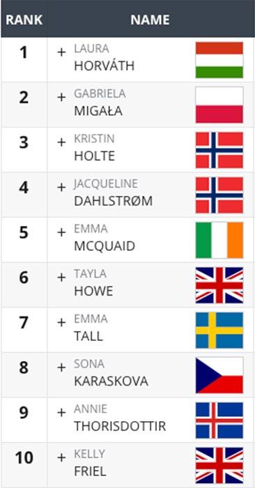 top 10 donne in europa