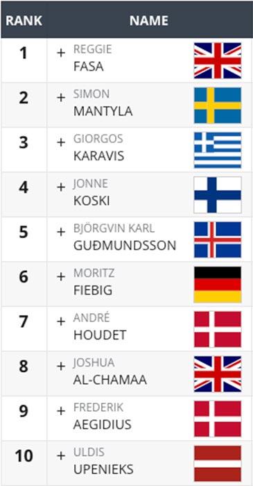 top 10 quarterfinals europa uomini